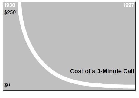 Costo di una chiamata - Kevin Kelly