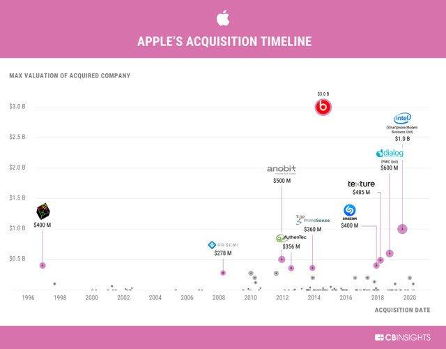 Apple Acquisizioni
