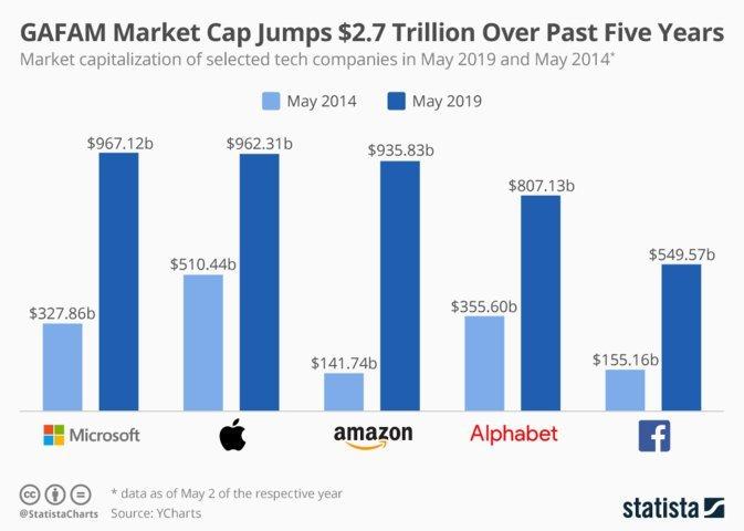 Capitalizzazione aziende tech