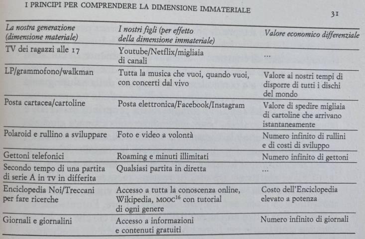 I principi della dimensione immateriale