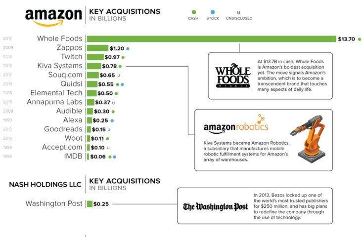 Amazon acquisizoni
