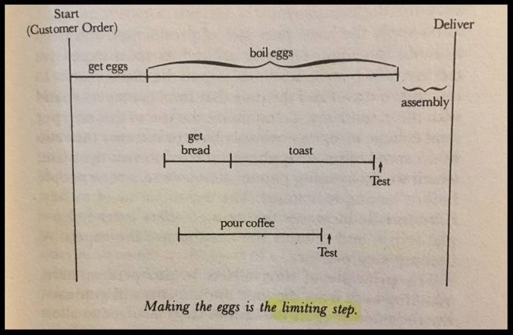 Andy Grove - Limiting Step