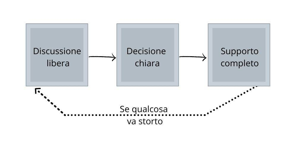 decisioni - Andy Grove